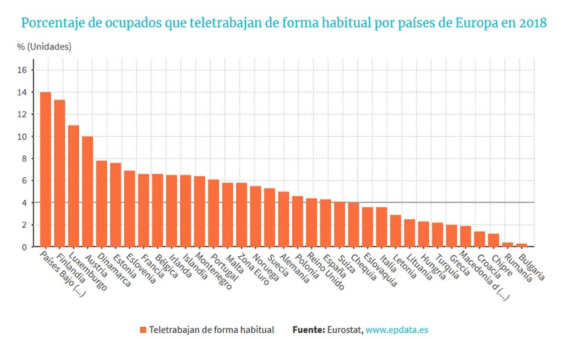 Teletrabajo en España