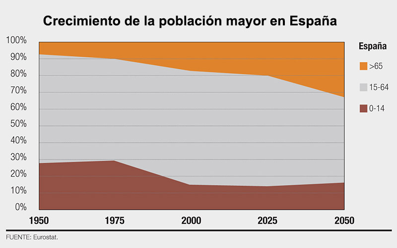 Gráfico del envejecimiento de la población en España